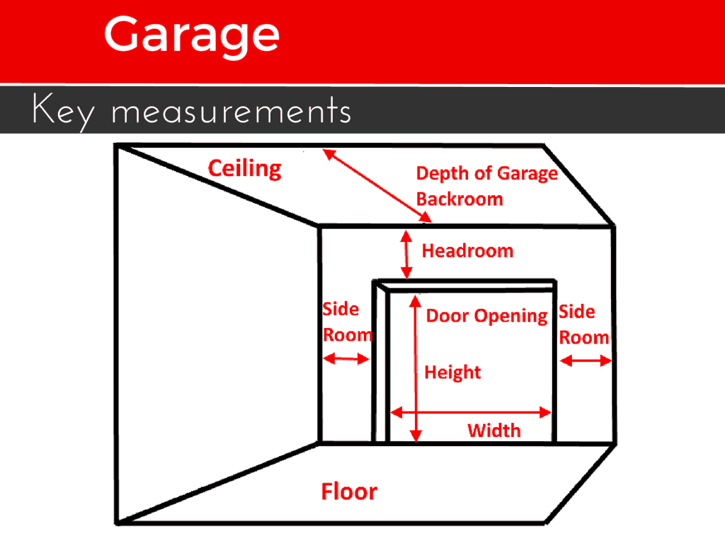 Minimum height of garage door - To Get The Perfect Garage Door You Need To Make The Proper Measurements What Exactly Do You Need To Measure